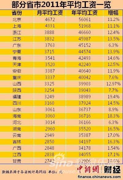 2000年人均工资_柳州人均工资