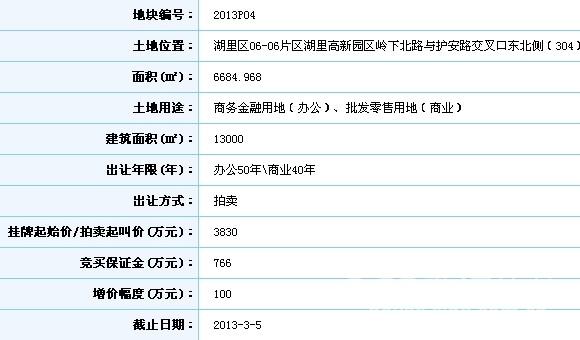 快讯:厦门亿联网络以底价3830万竞得2013P04