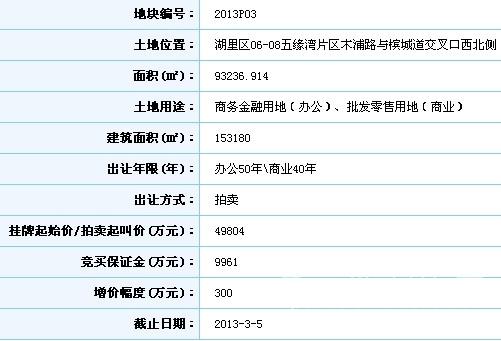 快讯:厦门路桥集团以底价49804万竞得2013P0