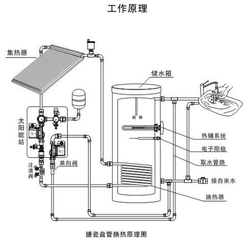 分体式太阳能热水系统工作原理