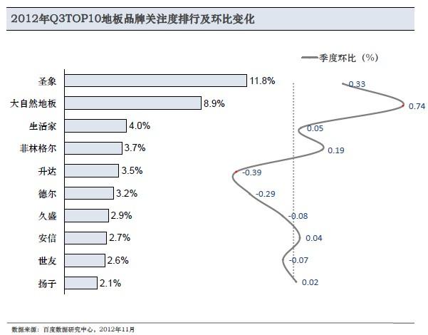 百度行业报告-家装行业细分市场分析