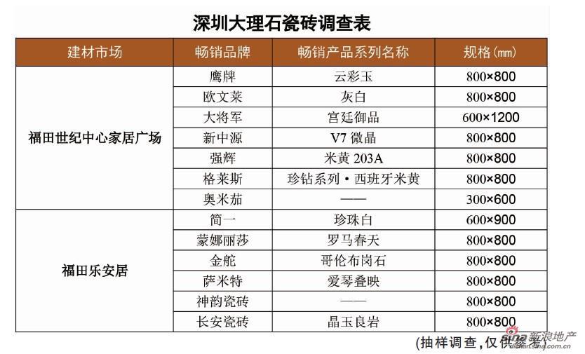 深圳建材市场调查:大理石瓷砖销售渐趋专业化