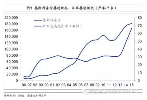 中国房价何去何从?日本模式VS俄罗斯模式