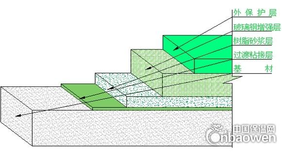 玻璃鋼防腐產品結構型式