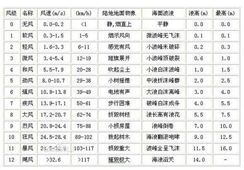 深圳太阳能集热器钢结构支架抗台风技术探讨