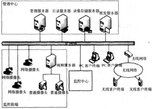 视频监控系统研究现状与发展趋势