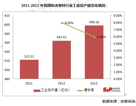 2011-2013年我國防水卷材行業工業總產值變化情況