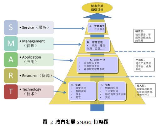 关于我国城市智慧度评估的SMART框架研究