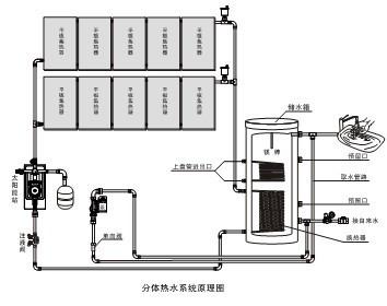 空气源热水器安装图_皇明:1000L别墅热水系统分析_新浪地产网
