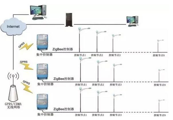 智能路灯发展有无数种可能